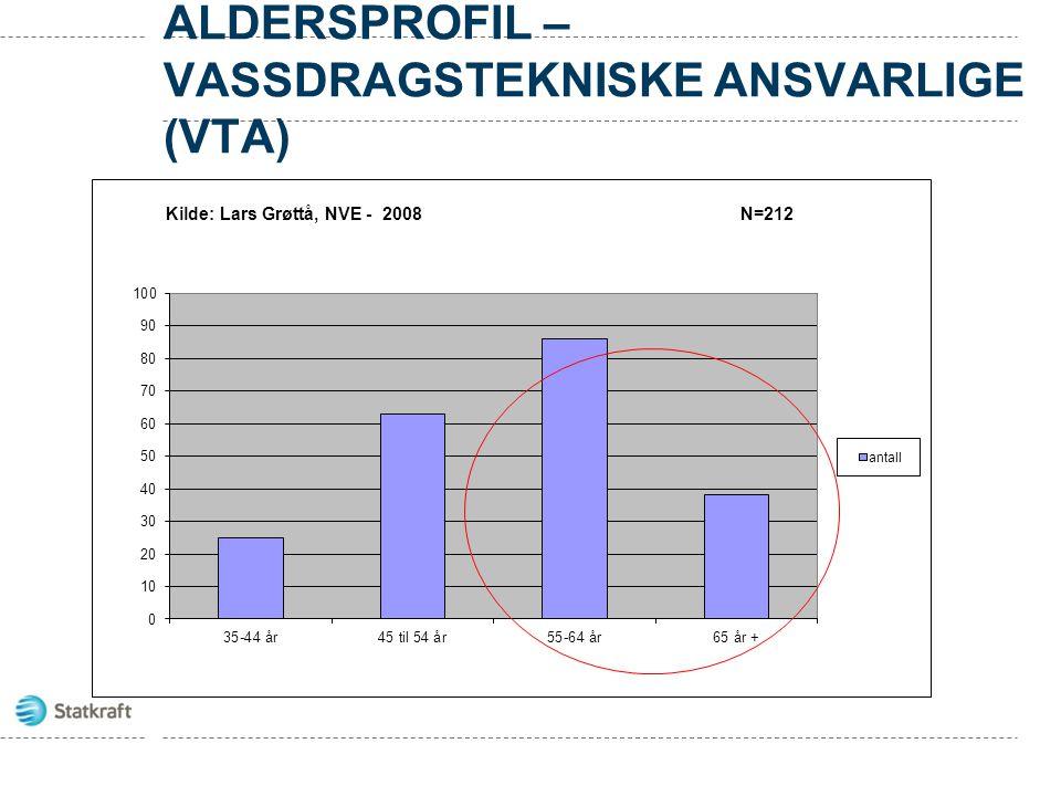 ALDERSPROFIL – VASSDRAGSTEKNISKE ANSVARLIGE (VTA)