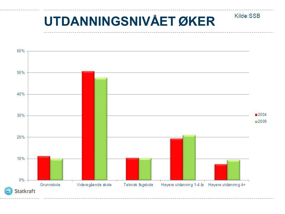 UTDANNINGSNIVÅET ØKER Kilde:SSB