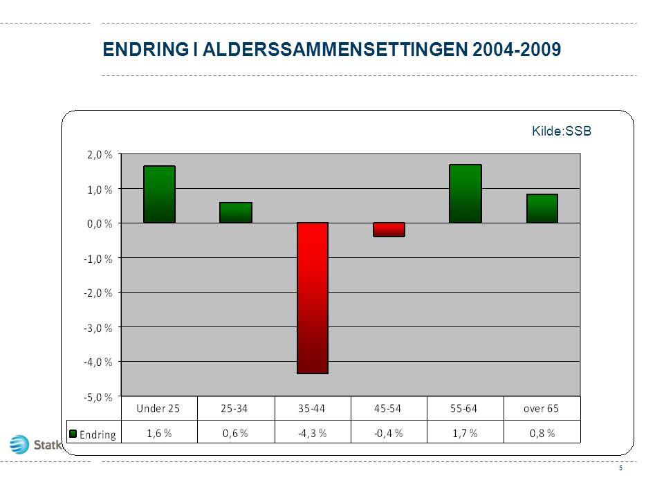 ENDRING I ALDERSSAMMENSETTINGEN 2004-2009 5 Kilde:SSB