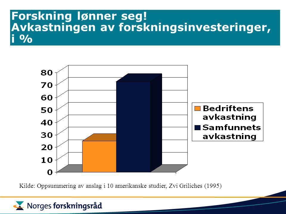 Forskning lønner seg! Avkastningen av forskningsinvesteringer, i % Kilde: Oppsummering av anslag i 10 amerikanske studier, Zvi Griliches (1995)