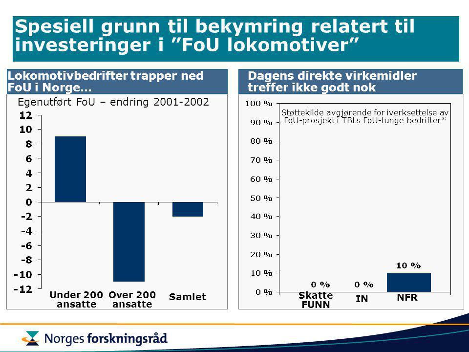 Lokomotivbedrifter trapper ned FoU i Norge… Spesiell grunn til bekymring relatert til investeringer i FoU lokomotiver Dagens direkte virkemidler treffer ikke godt nok Under 200 ansatte Over 200 ansatte Samlet Egenutført FoU – endring 2001-2002 Støttekilde avgjørende for iverksettelse av FoU-prosjekt i TBLs FoU-tunge bedrifter* Skatte FUNN IN NFR