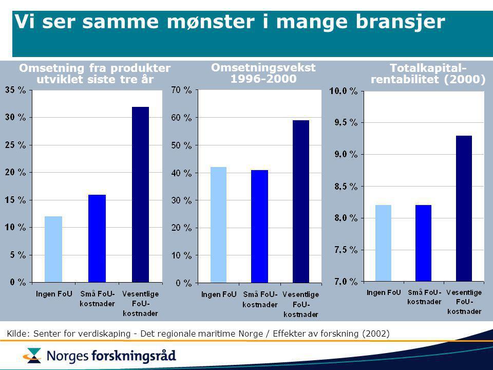 Bedrifter som investerer betydelig i FoU forventer kraftigere vekst Kilde: Norges næringslivsundersøkelser, juni 2004