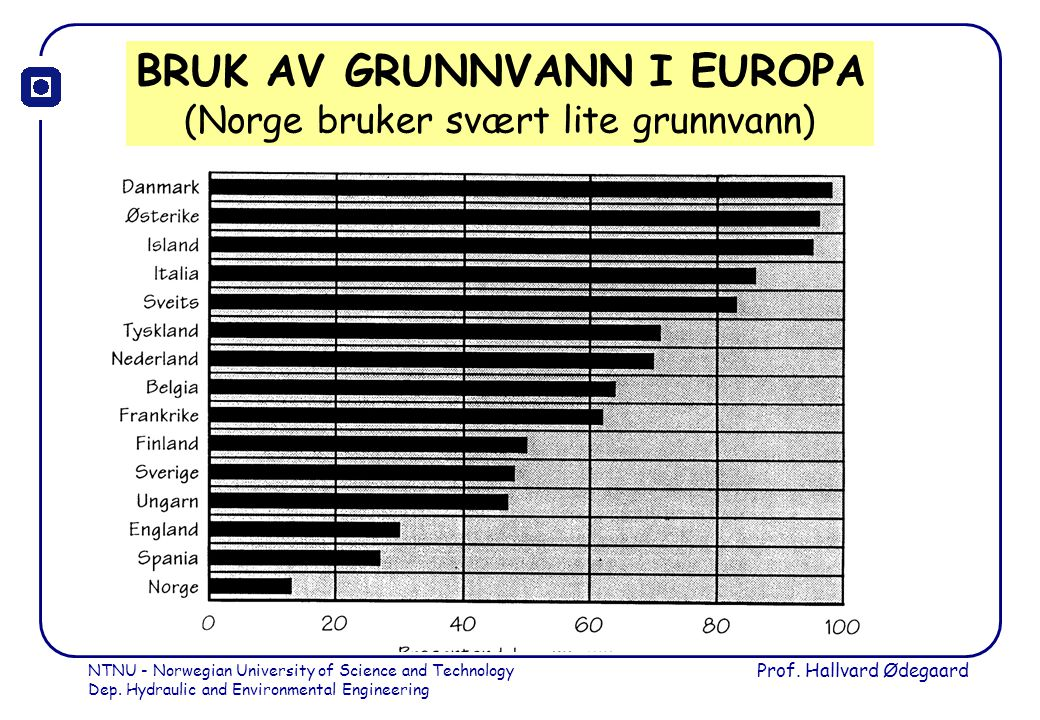 NTNU - Norwegian University of Science and Technology Dep. Hydraulic and Environmental Engineering Prof. Hallvard Ødegaard BRUK AV GRUNNVANN I EUROPA
