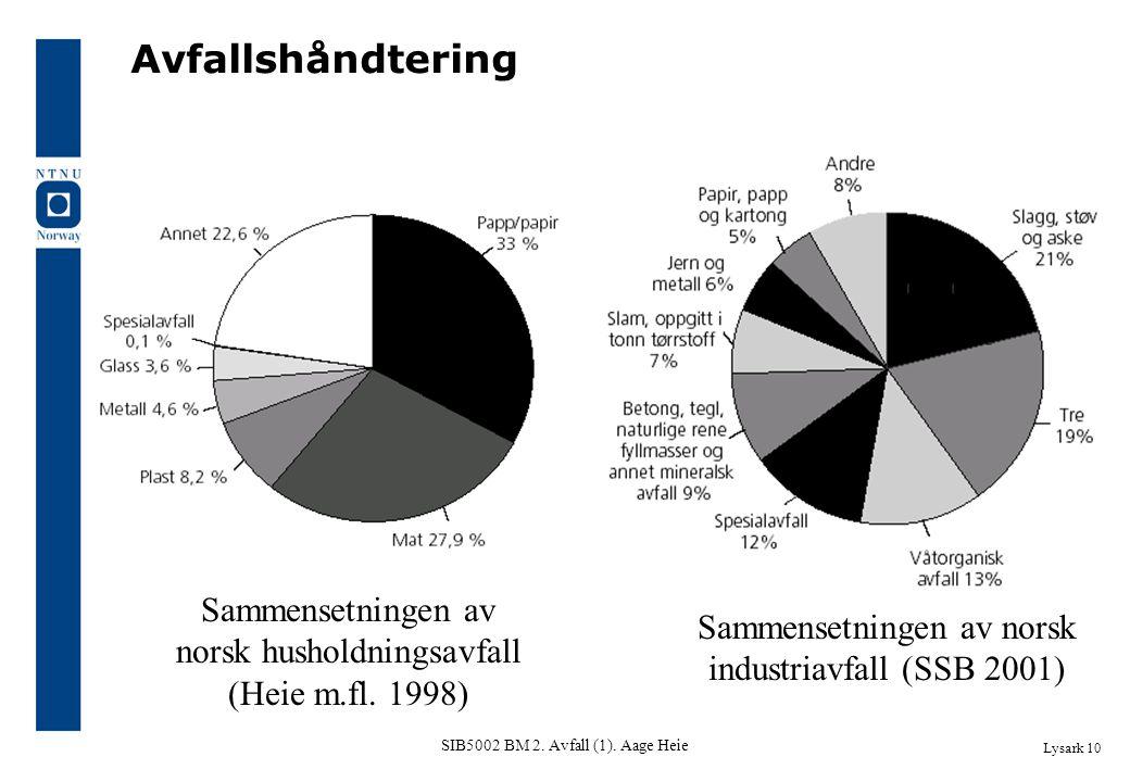 SIB5002 BM 2. Avfall (1). Aage Heie Avfallshåndtering Lysark 10 Sammensetningen av norsk husholdningsavfall (Heie m.fl. 1998) Sammensetningen av norsk