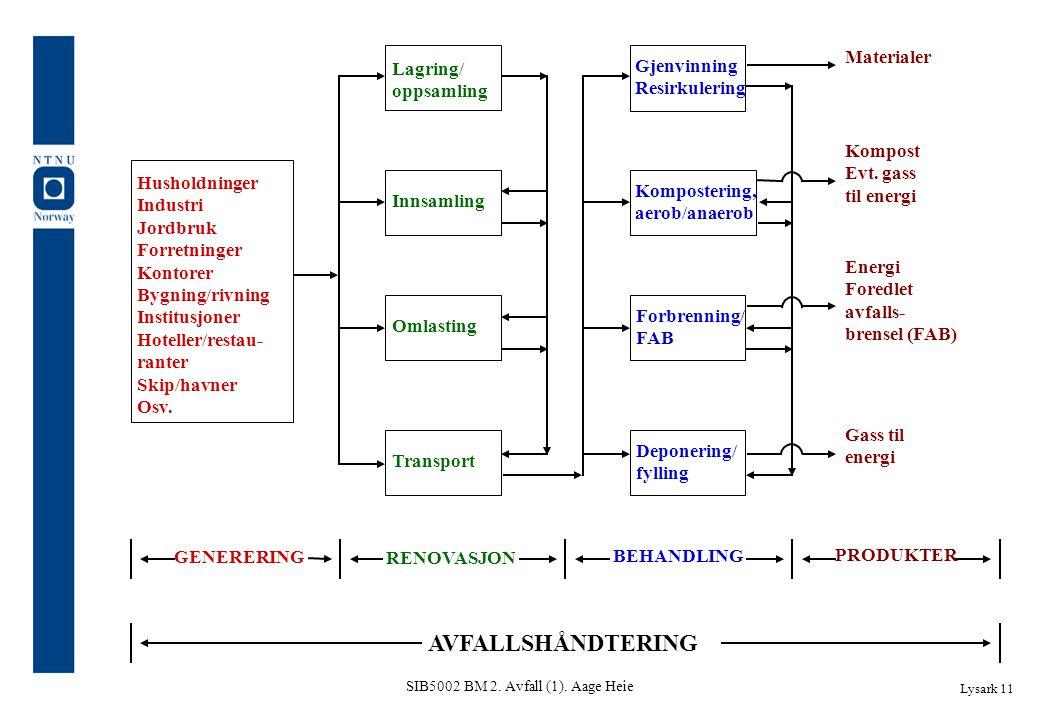 SIB5002 BM 2. Avfall (1). Aage Heie Lysark 11 Lagring/ oppsamling Innsamling Omlasting Transport Gjenvinning Resirkulering Kompostering, aerob/anaerob