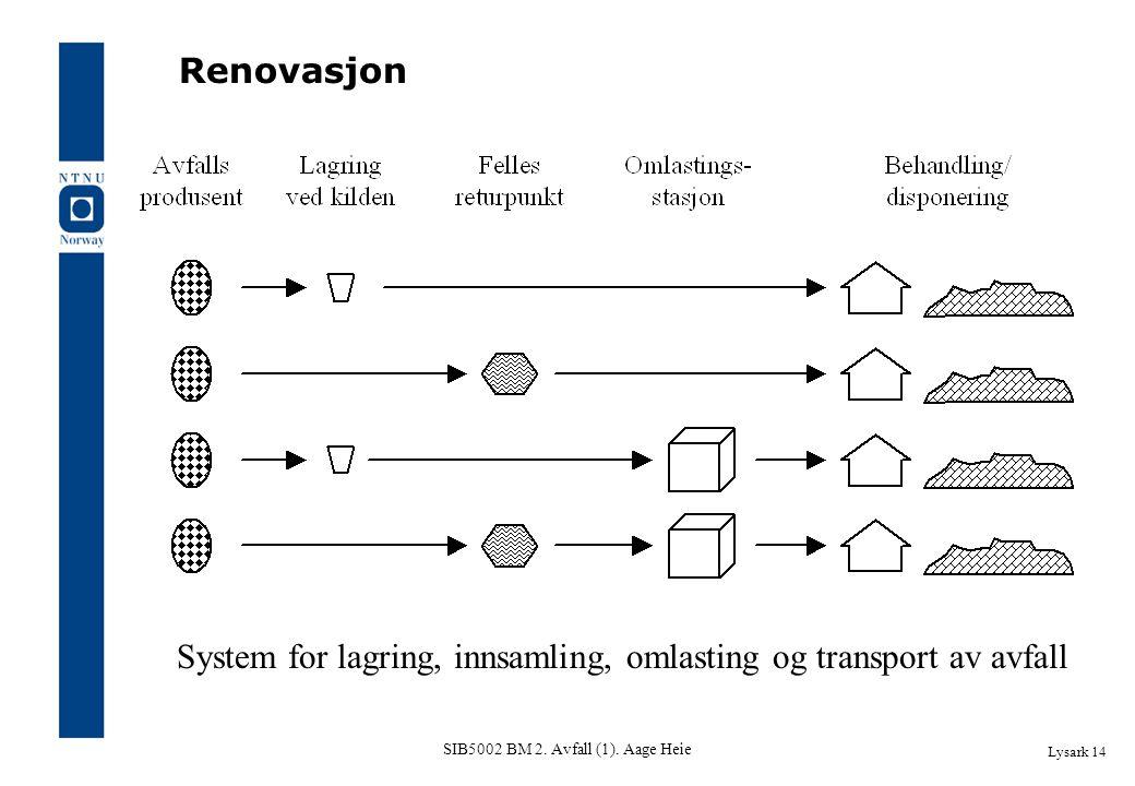 SIB5002 BM 2. Avfall (1). Aage Heie Lysark 14 Renovasjon System for lagring, innsamling, omlasting og transport av avfall