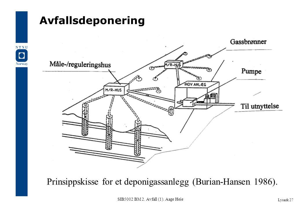 SIB5002 BM 2. Avfall (1). Aage Heie Lysark 27 Prinsippskisse for et deponigassanlegg (Burian-Hansen 1986). Avfallsdeponering
