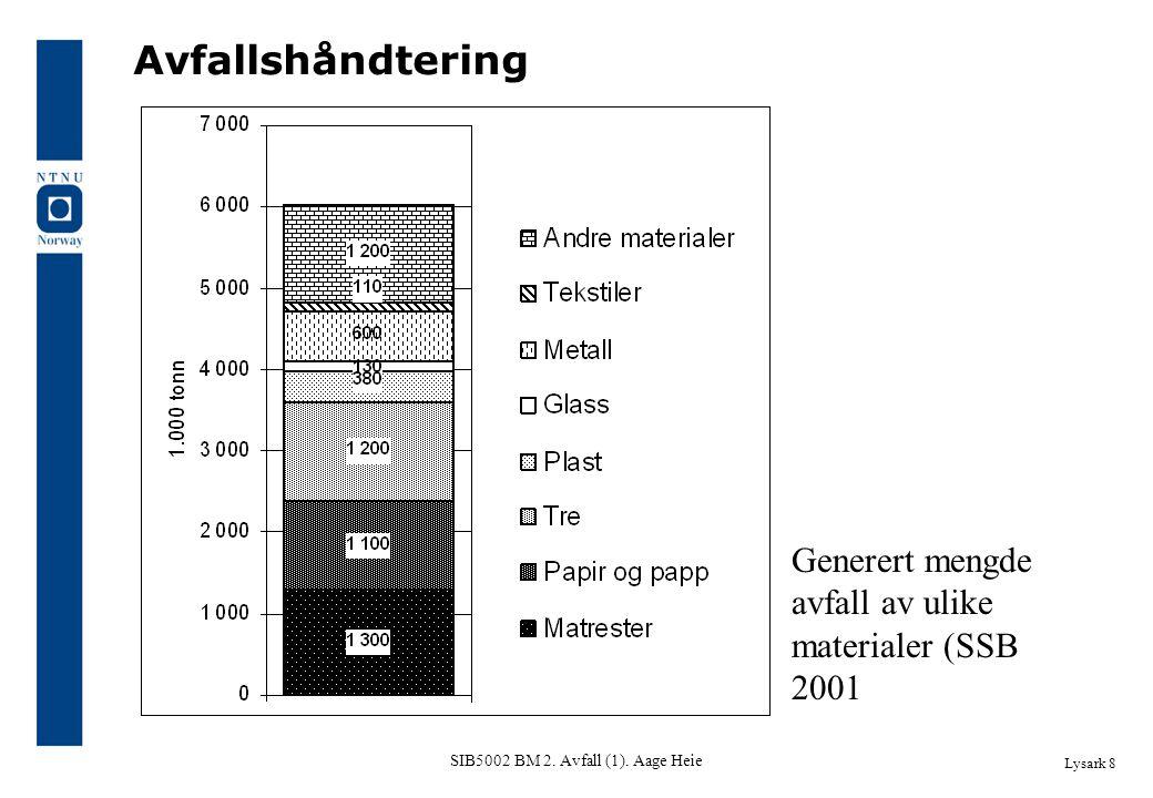 SIB5002 BM 2. Avfall (1). Aage Heie Avfallshåndtering Lysark 8 Generert mengde avfall av ulike materialer (SSB 2001