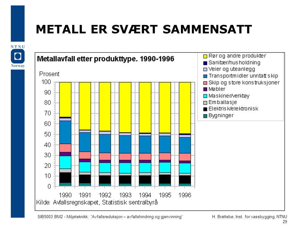 """SIB5003 BM2 - Miljøteknikk: """"Avfallsreduksjon – avfallshindring og gjenvinning""""H. Brattebø, Inst. for vassbygging, NTNU 29 METALL ER SVÆRT SAMMENSATT"""