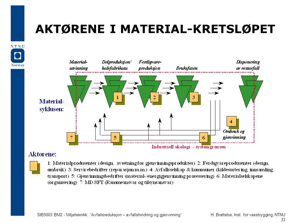 """SIB5003 BM2 - Miljøteknikk: """"Avfallsreduksjon – avfallshindring og gjenvinning""""H. Brattebø, Inst. for vassbygging, NTNU 33 AKTØRENE I MATERIAL-KRETSLØ"""