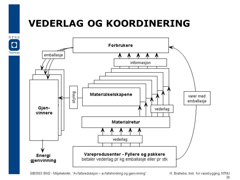 """SIB5003 BM2 - Miljøteknikk: """"Avfallsreduksjon – avfallshindring og gjenvinning""""H. Brattebø, Inst. for vassbygging, NTNU 36 VEDERLAG OG KOORDINERING"""