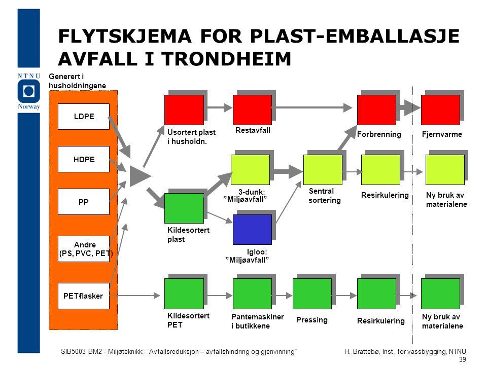 """SIB5003 BM2 - Miljøteknikk: """"Avfallsreduksjon – avfallshindring og gjenvinning""""H. Brattebø, Inst. for vassbygging, NTNU 39 FLYTSKJEMA FOR PLAST-EMBALL"""