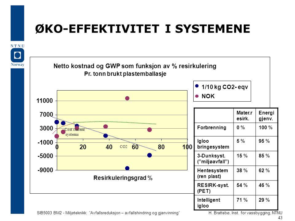 """SIB5003 BM2 - Miljøteknikk: """"Avfallsreduksjon – avfallshindring og gjenvinning""""H. Brattebø, Inst. for vassbygging, NTNU 43 ØKO-EFFEKTIVITET I SYSTEMEN"""