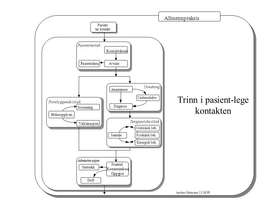 Anders Grimsmo 11.08.98 Allmennpraksis Trinn i pasient-lege kontakten Pasientmottak Pasientdata Avtale Utredning Anamnese DiagnoseUndersøkelse Forebyg