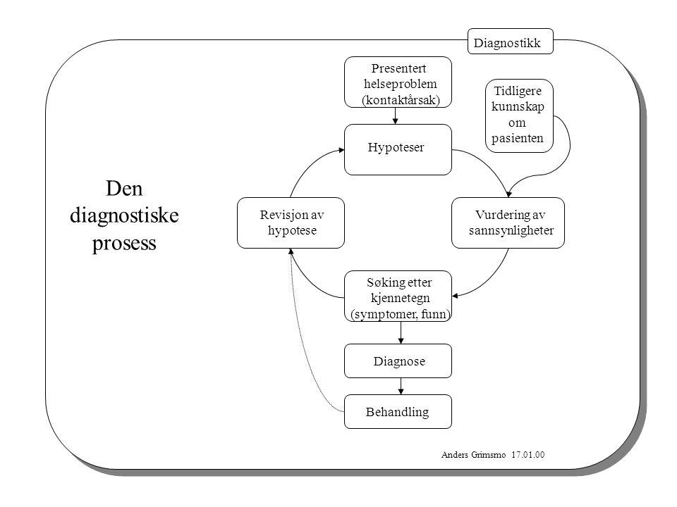 Anders Grimsmo 17.01.00 Diagnostikk Den diagnostiske prosess Presentert helseproblem (kontaktårsak) Hypoteser Søking etter kjennetegn (symptomer, funn