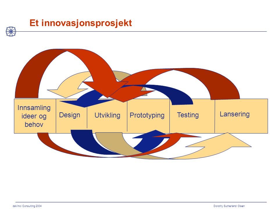 daVinci Consulting 2004 Dorothy Sutherland Olsen Et innovasjonsprosjekt Test Idé Lansering Testing Prototyping Design Utvikling Innsamling ideer og be