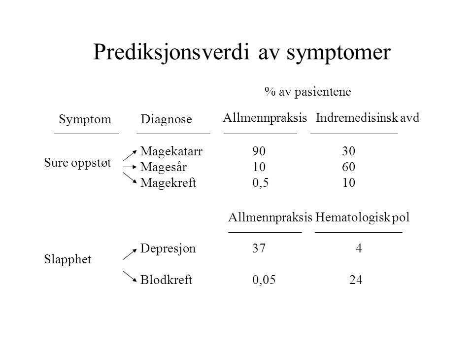 Prediksjonsverdi av symptomer SymptomDiagnose % av pasientene AllmennpraksisIndremedisinsk avd Sure oppstøt Magekatarr Magesår Magekreft 90 10 0,5 30