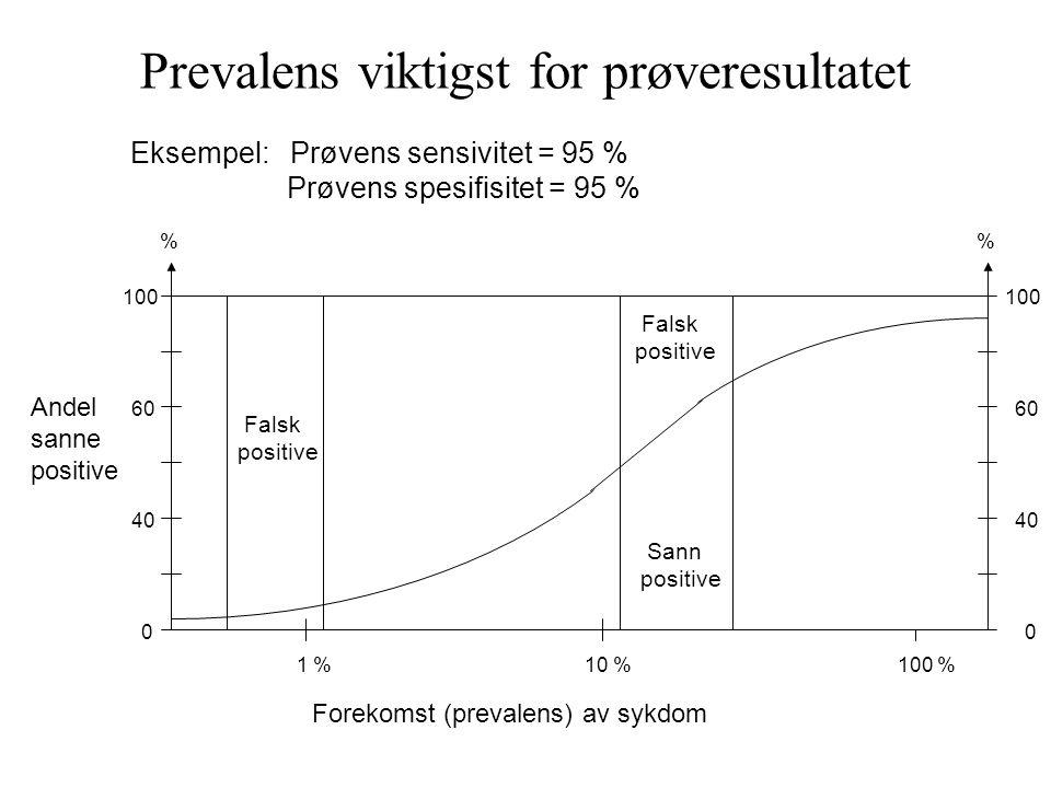 100 60 40 % 00 Andel sanne positive Falsk positive Falsk positive Sann positive 1 %10 %100 % Forekomst (prevalens) av sykdom Eksempel: Prøvens sensivi