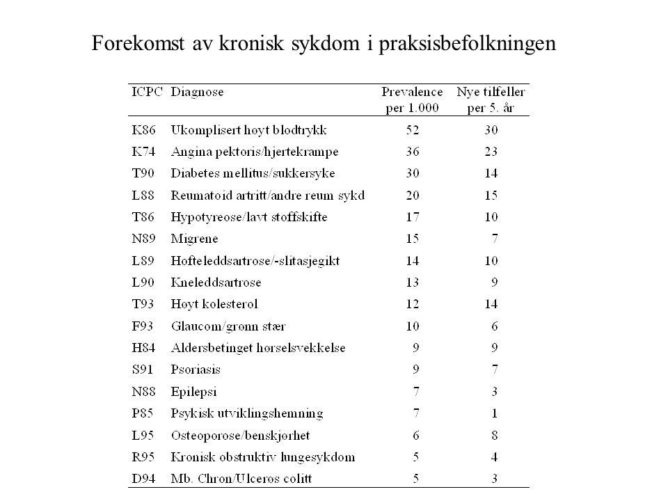 Forekomst av kronisk sykdom i praksisbefolkningen