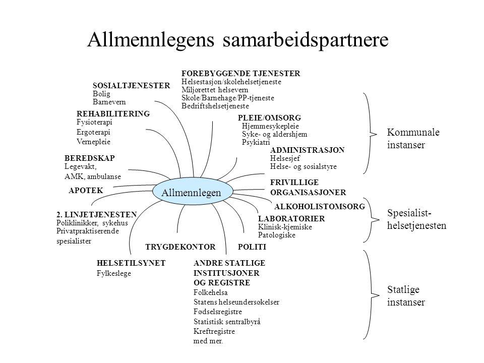 Allmennlegens samarbeidspartnere SOSIALTJENESTER Bolig Barnevern 2. LINJETJENESTEN Poliklinikker, sykehus Privatpraktiserende spesialister TRYGDEKONTO