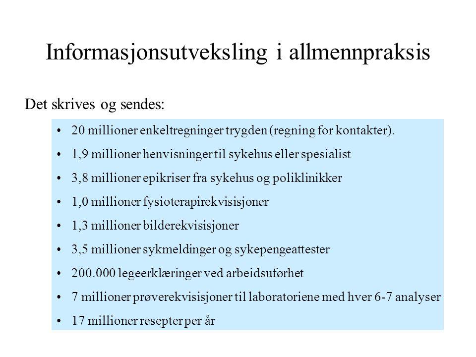 Informasjonsutveksling i allmennpraksis 20 millioner enkeltregninger trygden (regning for kontakter). 1,9 millioner henvisninger til sykehus eller spe