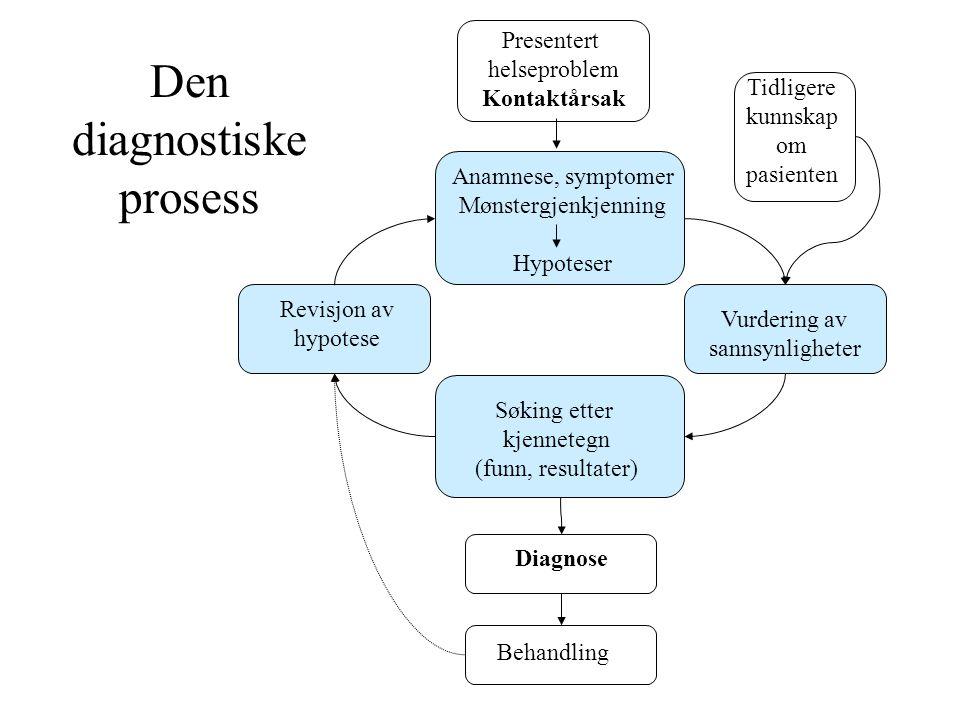 Den diagnostiske prosess Presentert helseproblem Kontaktårsak Anamnese, symptomer Mønstergjenkjenning Hypoteser Søking etter kjennetegn (funn, resulta