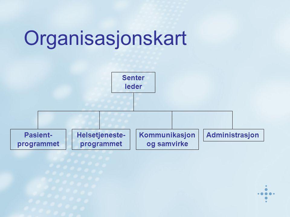Organisasjonskart Senter leder Helsetjeneste- programmet Pasient- programmet Kommunikasjon og samvirke Administrasjon