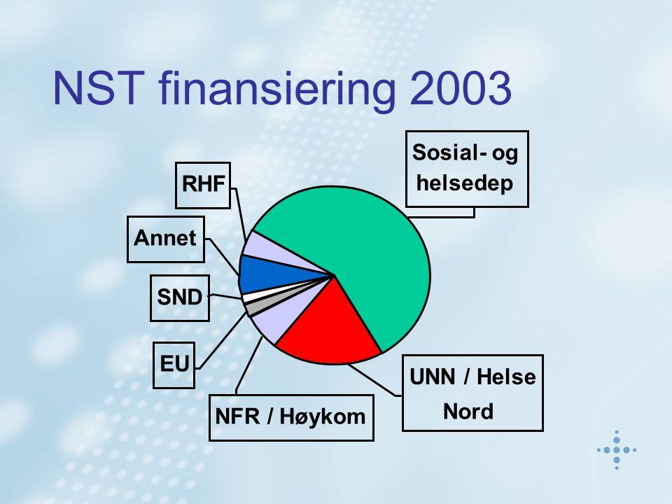 NST finansiering 2003 EU SND RHF Annet Sosial- og helsedep NFR / Høykom UNN / Helse Nord