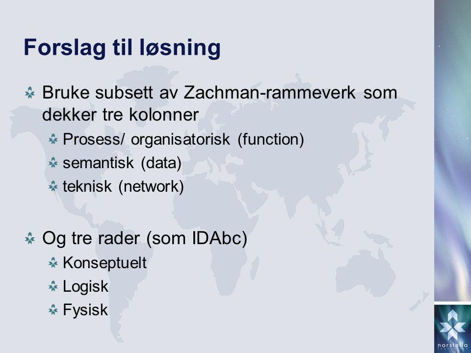 Forslag til løsning Bruke subsett av Zachman-rammeverk som dekker tre kolonner Prosess/ organisatorisk (function) semantisk (data) teknisk (network) Og tre rader (som IDAbc) Konseptuelt Logisk Fysisk