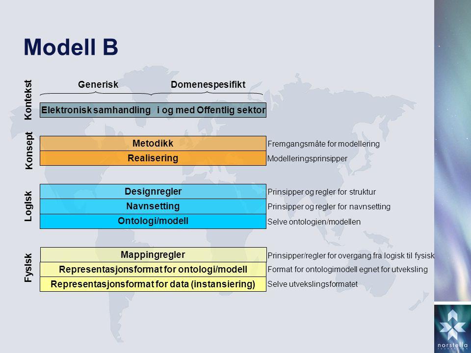 Modell B Elektronisk samhandling i og med Offentlig sektor Metodikk Realisering Designregler Navnsetting Ontologi/modell Mappingregler Representasjons