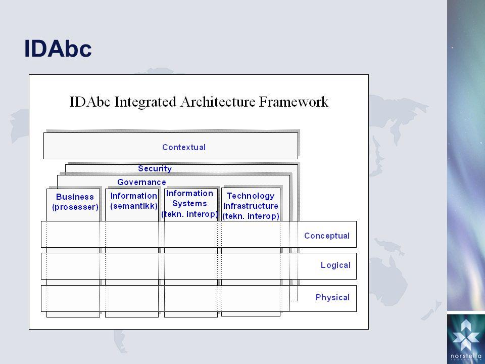 Zachman Zachman Enterprise Architecture er: … set of descriptive representations (i.e.