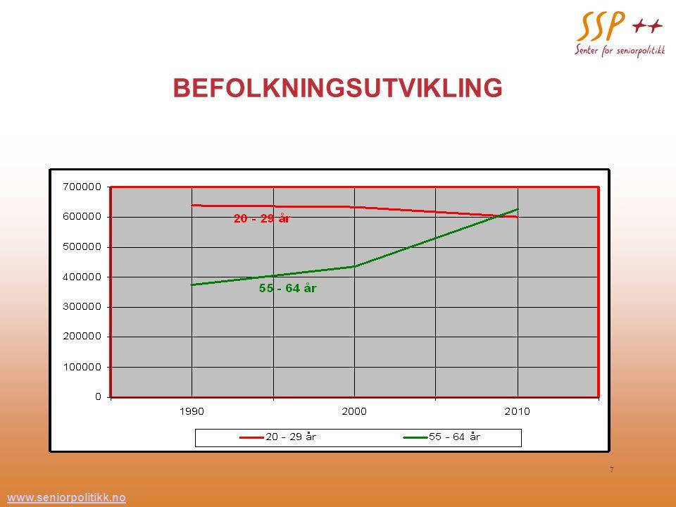 www.seniorpolitikk.no 7 BEFOLKNINGSUTVIKLING