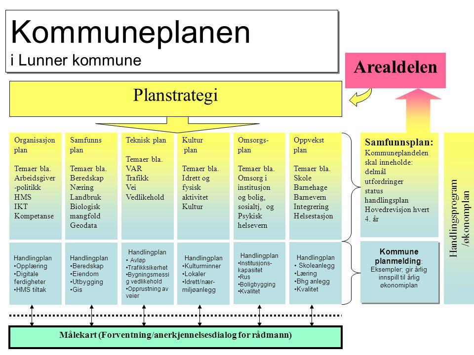 Struktur for prosess knyttet til kommuneplandel Ad-hoc utvalg 3-5 politisk valgte inkl.