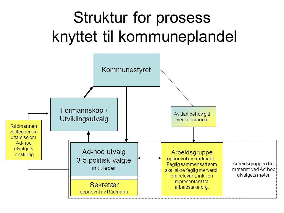 Struktur for prosess knyttet til kommuneplandel Ad-hoc utvalg 3-5 politisk valgte inkl. leder Kommunestyret Sekretær oppnevnt av Rådmann Arbeidsgruppe