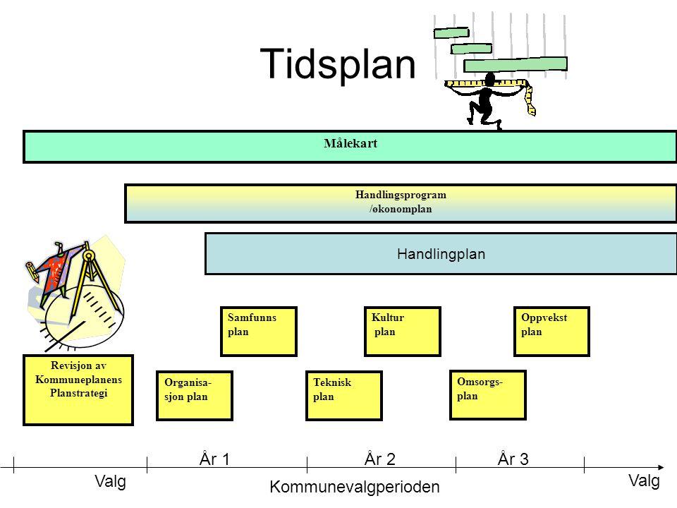 Tidsplan Kommunevalgperioden Valg År 1År 2År 3 Omsorgs- plan Oppvekst plan Teknisk plan Kultur plan Organisa- sjon plan Samfunns plan Handlingplan Rev