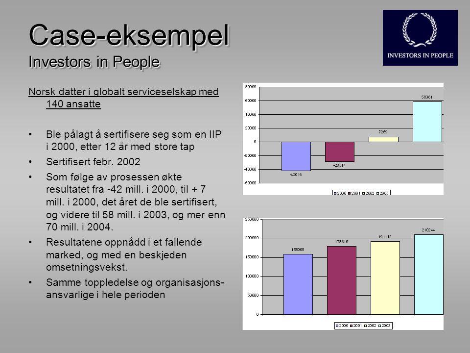 Case-eksempel Investors in People Norsk datter i globalt serviceselskap med 140 ansatte Ble pålagt å sertifisere seg som en IIP i 2000, etter 12 år med store tap Sertifisert febr.