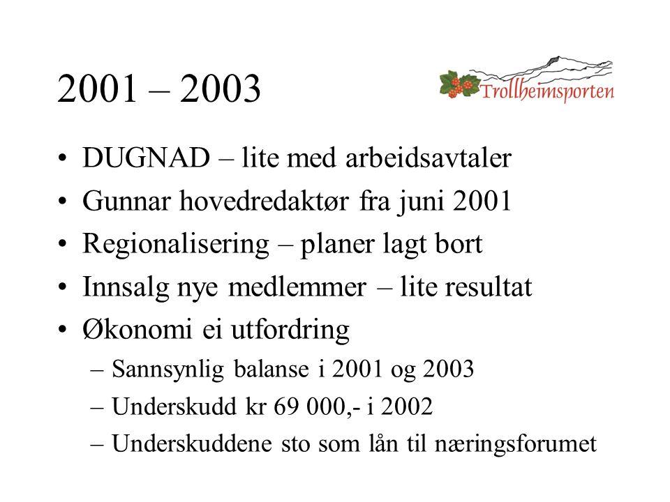 2001 – 2003 DUGNAD – lite med arbeidsavtaler Gunnar hovedredaktør fra juni 2001 Regionalisering – planer lagt bort Innsalg nye medlemmer – lite resultat Økonomi ei utfordring –Sannsynlig balanse i 2001 og 2003 –Underskudd kr 69 000,- i 2002 –Underskuddene sto som lån til næringsforumet