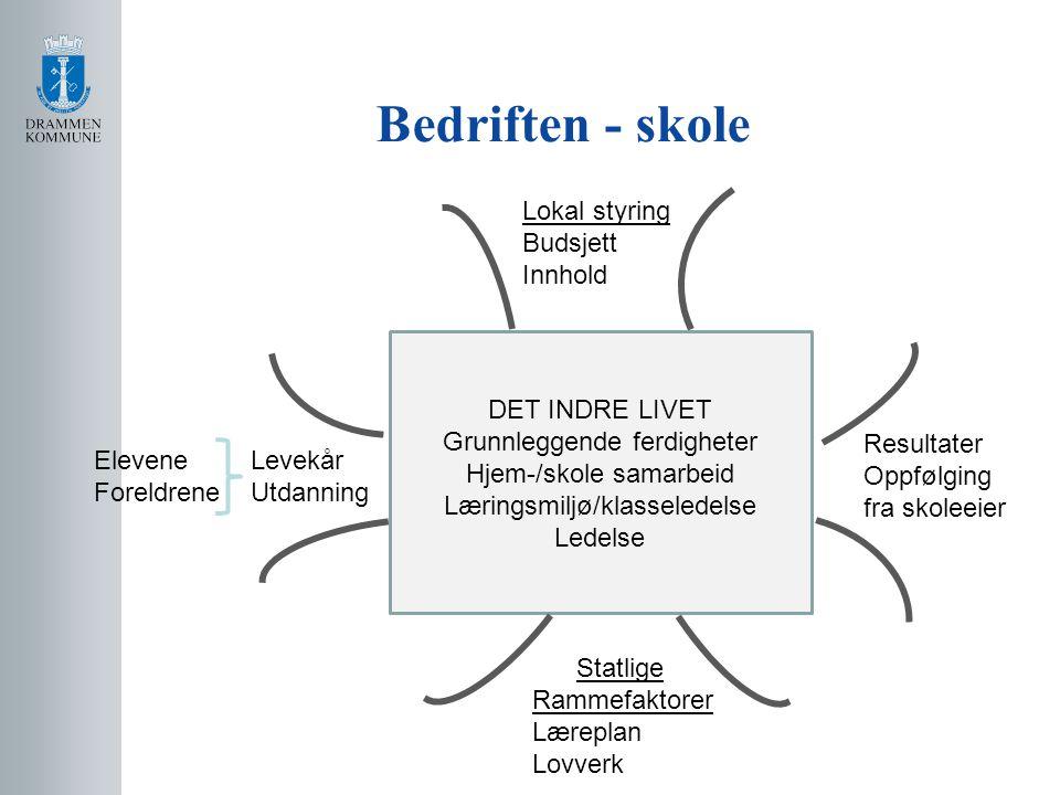 Bedriften - skole DET INDRE LIVET Grunnleggende ferdigheter Hjem-/skole samarbeid Læringsmiljø/klasseledelse Ledelse Lokal styring Budsjett Innhold El