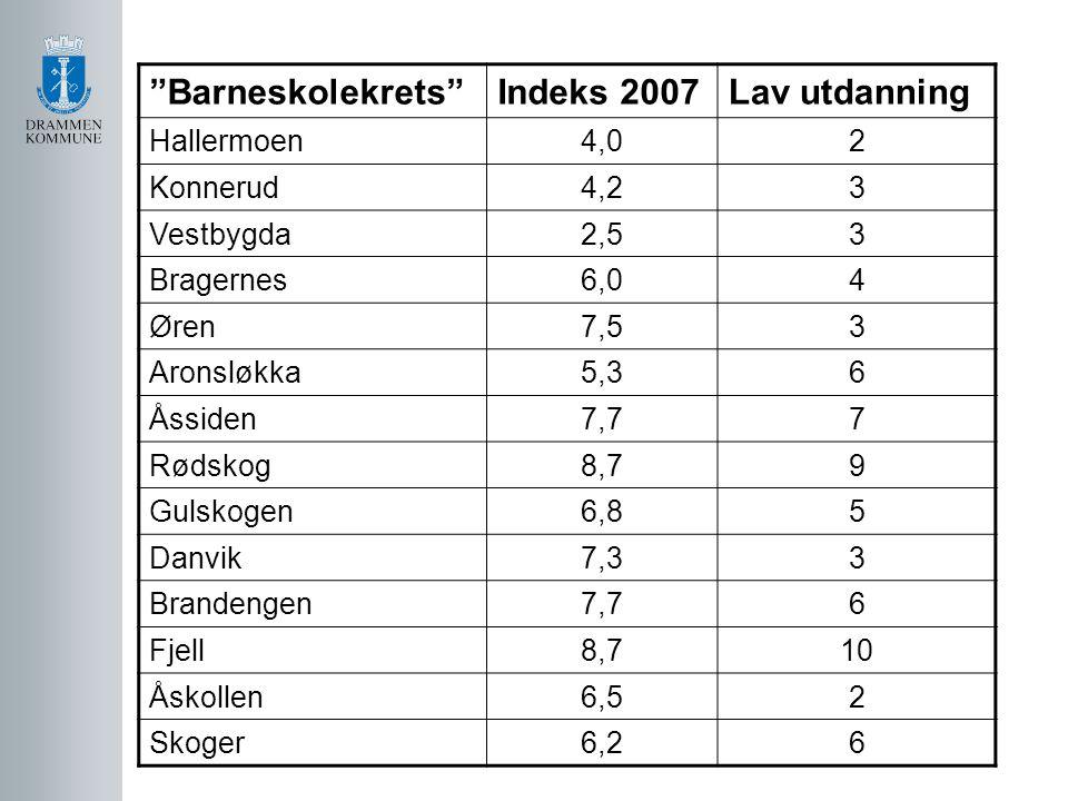 """Barneskolekrets""Indeks 2007Lav utdanning Hallermoen4,02 Konnerud4,23 Vestbygda2,53 Bragernes6,04 Øren7,53 Aronsløkka5,36 Åssiden7,77 Rødskog8,79 Guls"