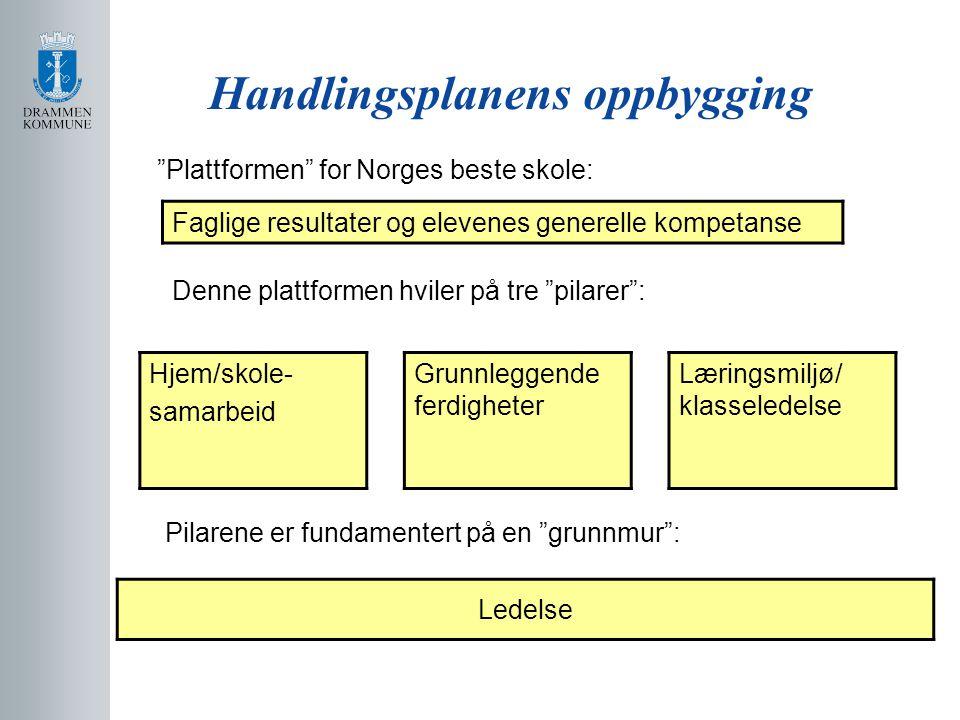 """Handlingsplanens oppbygging """"Plattformen"""" for Norges beste skole: Denne plattformen hviler på tre """"pilarer"""": Hjem/skole- samarbeid Grunnleggende ferdi"""