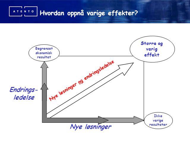 Hvordan oppnå varige effekter? Større og varig effekt Ikke varige resultater Begrenset økonomisk resultat Endrings- ledelse Nye løsninger Nye løsninge