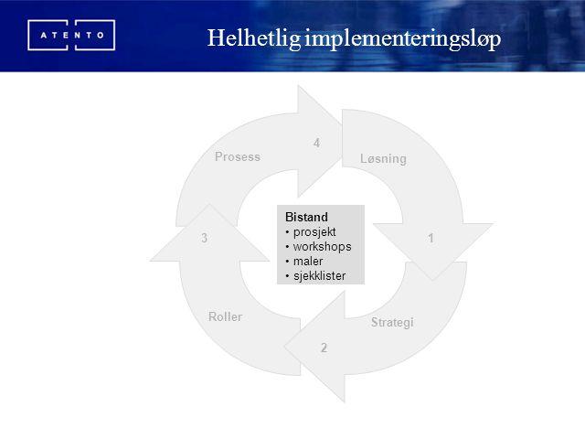 Helhetlig implementeringsløp 1 2 3 4 Løsning Strategi Roller Prosess Bistand prosjekt workshops maler sjekklister