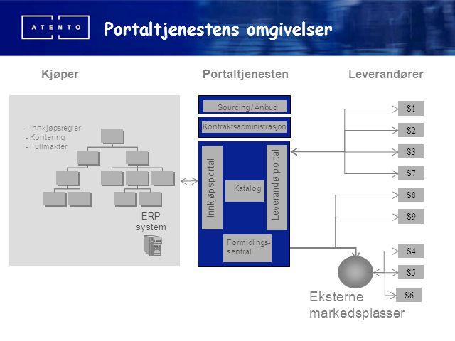 Portaltjenestens omgivelser ERP system - Innkjøpsregler - Kontering - Fullmakter Eksterne markedsplasser Kjøper S4 S5 S6 S1 S2 S3 S7 S8 S9 Leverandøre