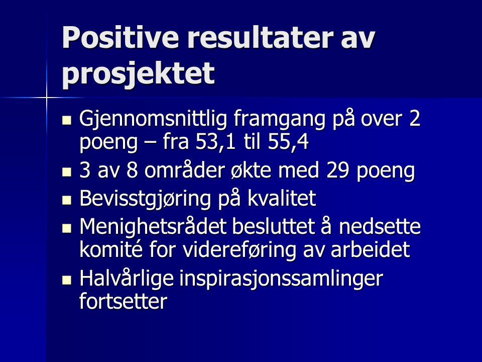 Positive resultater av prosjektet Gjennomsnittlig framgang på over 2 poeng – fra 53,1 til 55,4 Gjennomsnittlig framgang på over 2 poeng – fra 53,1 til