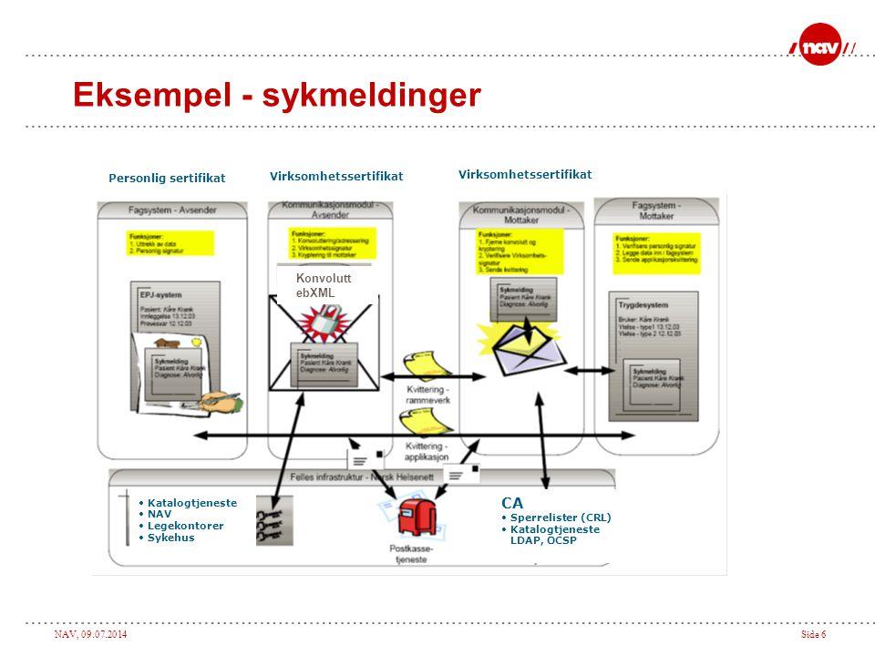 NAV, 09.07.2014Side 6 Eksempel - sykmeldinger Virksomhetssertifikat CA Sperrelister (CRL) Katalogtjeneste LDAP, OCSP Katalogtjeneste NAV Legekontorer