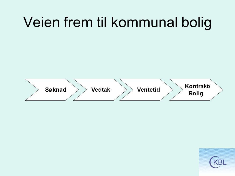 Veien frem til kommunal bolig Søknad Vedtak Ventetid Kontrakt/ Bolig