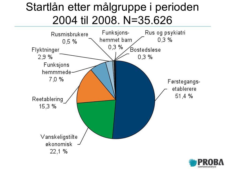 Startlån etter målgruppe i perioden 2004 til 2008. N=35.626
