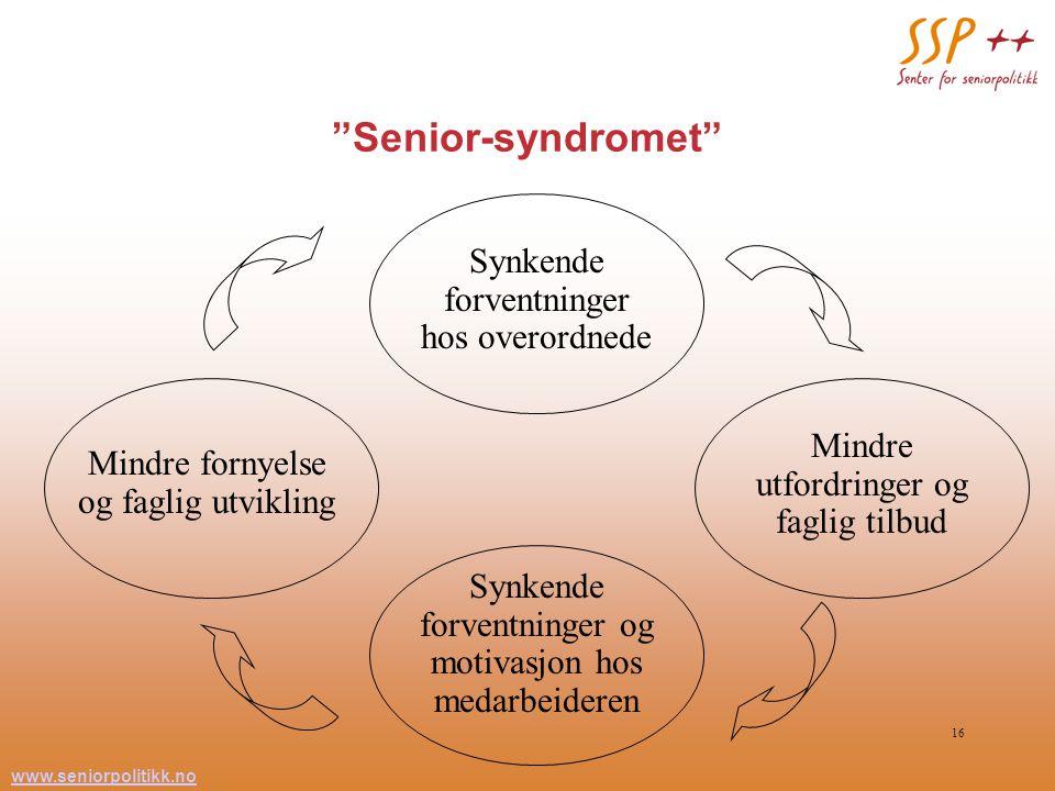 """www.seniorpolitikk.no 16 """"Senior-syndromet"""" Synkende forventninger hos overordnede Mindre utfordringer og faglig tilbud Mindre fornyelse og faglig utv"""