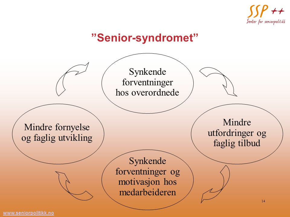 """www.seniorpolitikk.no 14 """"Senior-syndromet"""" Synkende forventninger hos overordnede Mindre utfordringer og faglig tilbud Mindre fornyelse og faglig utv"""
