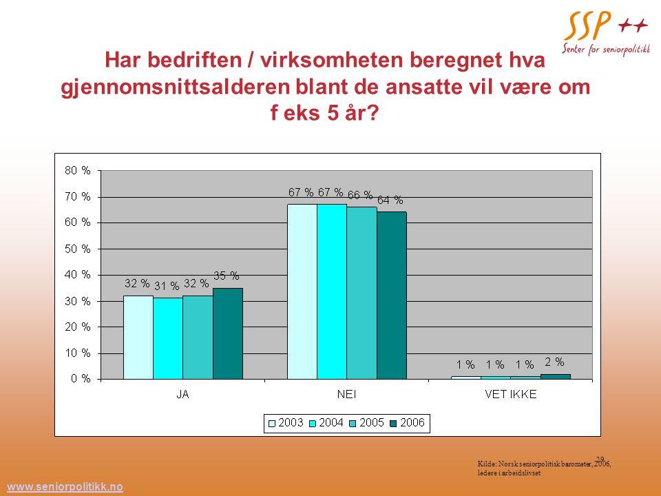 www.seniorpolitikk.no 29 Har bedriften / virksomheten beregnet hva gjennomsnittsalderen blant de ansatte vil være om f eks 5 år? Kilde: Norsk seniorpo